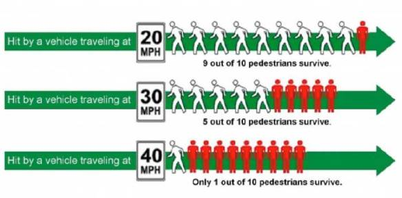 Pedestrian-Risk-by-Vehicle-Speed_bikePGH